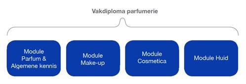 Schema Parfumerie